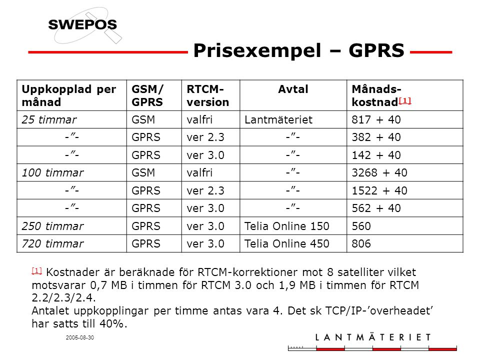 2005-08-30 Prisexempel – GPRS Uppkopplad per månad GSM/ GPRS RTCM- version AvtalMånads- kostnad [1] [1] 25 timmarGSMvalfriLantmäteriet817 + 40 - -GPRSver 2.3- -382 + 40 - -GPRSver 3.0- -142 + 40 100 timmarGSMvalfri- -3268 + 40 - -GPRSver 2.3- -1522 + 40 - -GPRSver 3.0- -562 + 40 250 timmarGPRSver 3.0Telia Online 150560 720 timmarGPRSver 3.0Telia Online 450806 [1] [1] Kostnader är beräknade för RTCM-korrektioner mot 8 satelliter vilket motsvarar 0,7 MB i timmen för RTCM 3.0 och 1,9 MB i timmen för RTCM 2.2/2.3/2.4.
