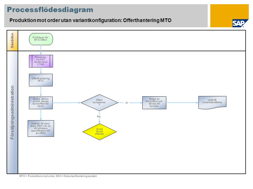 Processflödesdiagram Produktion mot order utan variantkonfiguration: Tillverkning av delar f ö r delmontage Försäljnings- administration Kundorder- fakturering Produktions- planerare Händelse Kundres- kontra Anskaffning av komponenter genom användning av inköpsprocess (130) Skapa kundorder med refens till följdoffert och skriva ut orderbekräftelse Behov av råmaterial för demontage Kreditproblem måste lösas (108) Skapa faktura, skriv ut förskottsanmodan och skicka till kund Boka kundens förskottsbetalning Utvärdera lagerbehovs- situationen