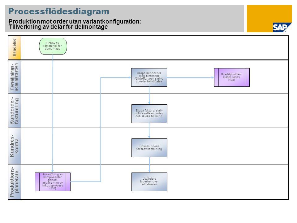 Produktions- planerare Processflödesdiagram Produktion mot order utan variantkonfiguration: Produktion av reservdelar f ö r delmontage: Teknisk ä ndring f ö r slutprodukt, anskaffning av lager f ö r slutmontering Försäljnings- administration Händelse Planorder måste om- vandlas till produktions- order Tillverkning Skapa produktions- order (delmontage) Bekräfta produktions- order Utvärdera lager-/behov- situationen efter teknisk ändring Kundens begäran om ändring tagits med i beräkningen Boka gods- mottagnin g manuellt Begäran om teknisk ändring (slutprodukt) Produkt- kalkyl- controller Inköpare Anskaffning av lagermaterial utan kvalitets- styrning (130) Anskaffning av lagermaterial med kvalitets- styrning (127) Anskaffning och förbrukning av konsignations- lager (139) MM-lego- bearbetning (138) Serietillverknin g (149) Anskaffning av komponenter genom användning av inköpsprocess Material samman ställning Frisläpp produktions- order Nyberäkna kundens stycklista Ändra order, skriva ut order- bekräftelse och skicka till kunden (efter att material har lagts till) Teknik- specialist Produktions- områdes- specialist