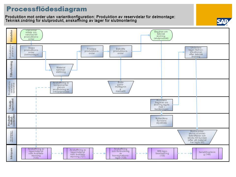 Produktions- planerare Processflödesdiagram Produktion mot order utan variantkonfiguration: Produktion av reservdelar f ö r delmontage: Teknisk ä ndri