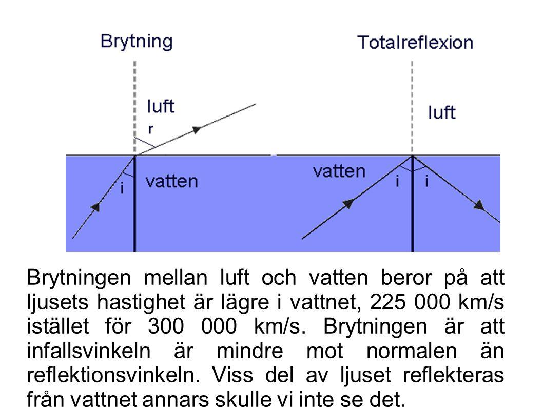 Brytningen mellan luft och vatten beror på att ljusets hastighet är lägre i vattnet, 225 000 km/s istället för 300 000 km/s. Brytningen är att infalls