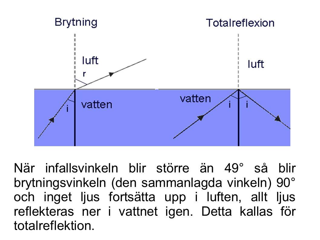 När infallsvinkeln blir större än 49 ° så blir brytningsvinkeln (den sammanlagda vinkeln) 90 ° och inget ljus fortsätta upp i luften, allt ljus reflek