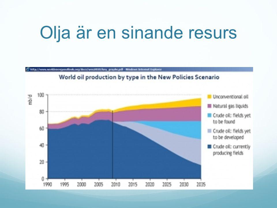 Olja är en sinande resurs