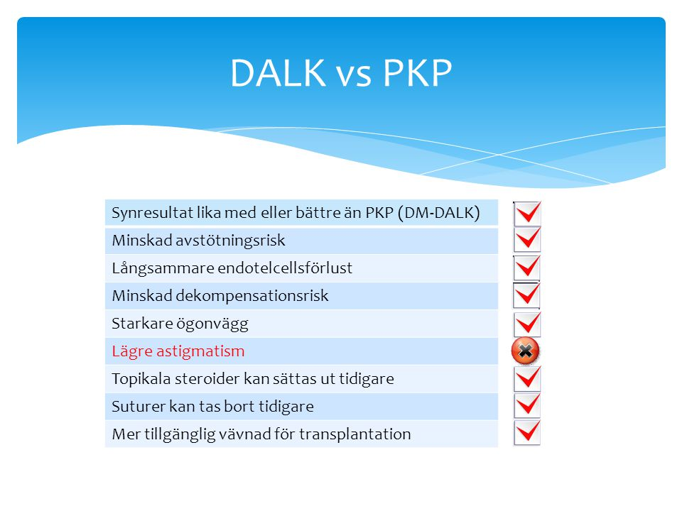 DALK vs PKP Synresultat lika med eller bättre än PKP (DM-DALK) Minskad avstötningsrisk Långsammare endotelcellsförlust Minskad dekompensationsrisk Sta