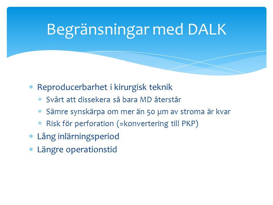  Intraoperativt  Sällsynta vid PKP  Perforation i ~ 20% vid DALK  Tidigt och sent postoperativt  Långsam epitelisering  Suturproblem  Keratit  Avstötning  Glaukom  Dekompensation Komplikationer