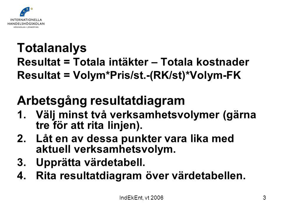 IndEkEnt, vt 20063 Totalanalys Resultat = Totala intäkter – Totala kostnader Resultat = Volym*Pris/st.-(RK/st)*Volym-FK Arbetsgång resultatdiagram 1.V