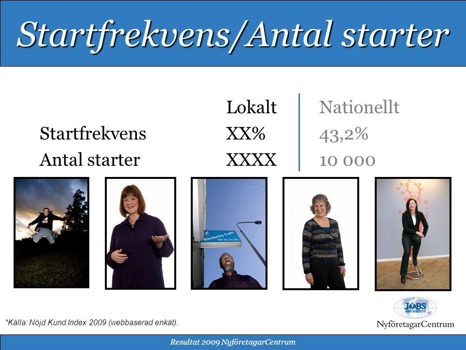 LokaltNationellt StartfrekvensXX%43,2% Antal starterXXXX10 000 *Källa: Nöjd Kund Index 2009 (webbaserad enkät).
