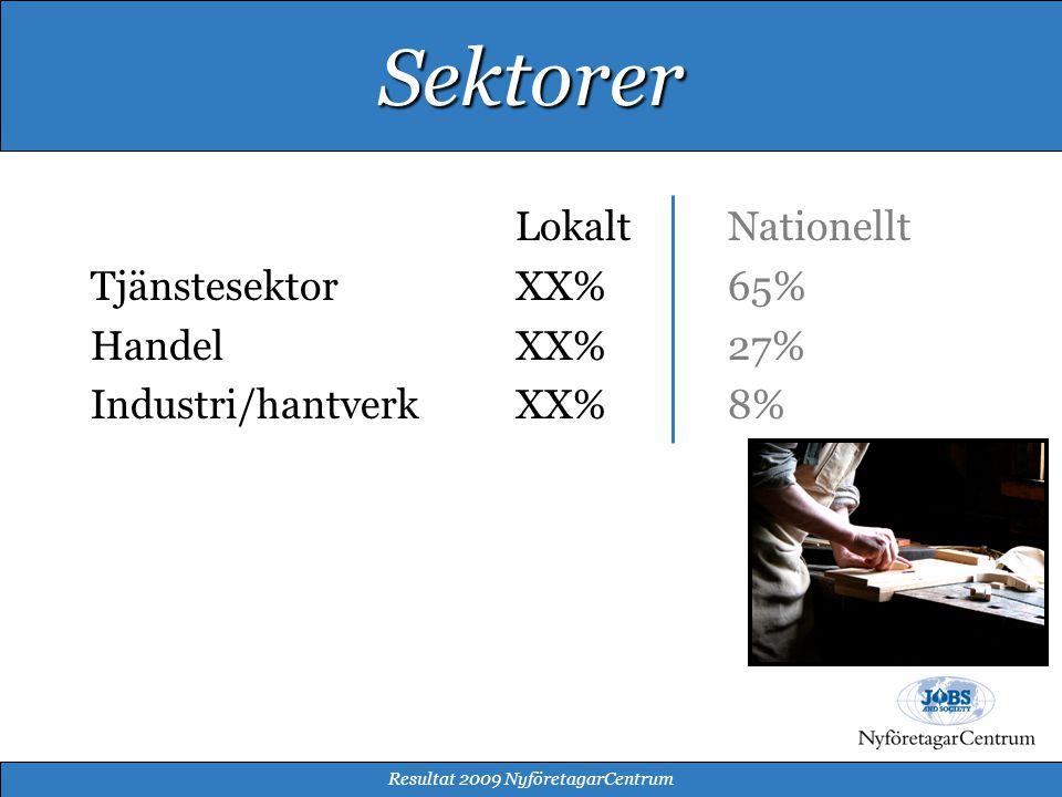 LokaltNationellt TjänstesektorXX%65% HandelXX% 27% Industri/hantverkXX%8% Resultat 2009 NyföretagarCentrum Sektorer