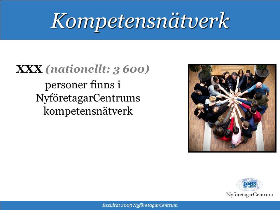 XXX (nationellt: 3 600) personer finns i NyföretagarCentrums kompetensnätverk Resultat 2009 NyföretagarCentrum Kompetensnätverk