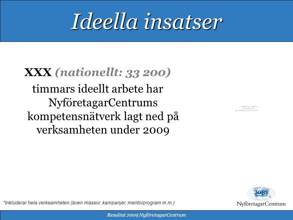 XXX (nationellt: 33 200) timmars ideellt arbete har NyföretagarCentrums kompetensnätverk lagt ned på verksamheten under 2009 Resultat 2009 NyföretagarCentrum Ideella insatser *Inkluderar hela verksamheten (även mässor, kampanjer, mentorprogram m.m.)