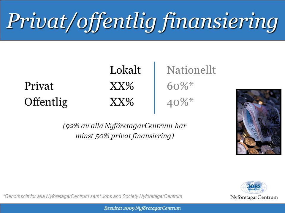 LokaltNationellt PrivatXX%60%* OffentligXX%40%* (92% av alla NyföretagarCentrum har minst 50% privat finansiering) *Genomsnitt för alla NyföretagarCentrum samt Jobs and Society NyföretagarCentrum Resultat 2009 NyföretagarCentrum Privat/offentlig finansiering