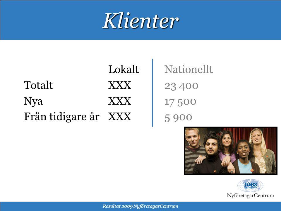 LokaltNationellt TotaltXXX23 400 NyaXXX17 500 Från tidigare årXXX5 900 Resultat 2009 NyföretagarCentrum Klienter