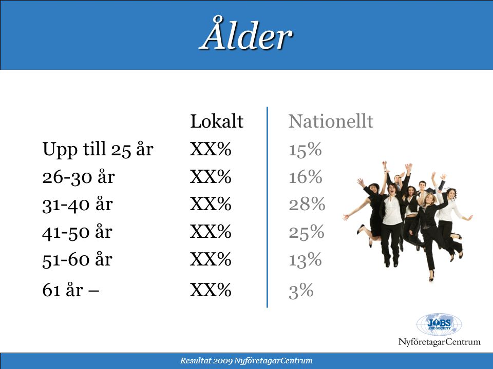 LokaltNationellt Upp till 25 årXX%15% 26-30 år XX%16% 31-40 år XX%28% 41-50 årXX%25% 51-60 årXX%13% 61 år –XX%3% Resultat 2009 NyföretagarCentrum Ålder