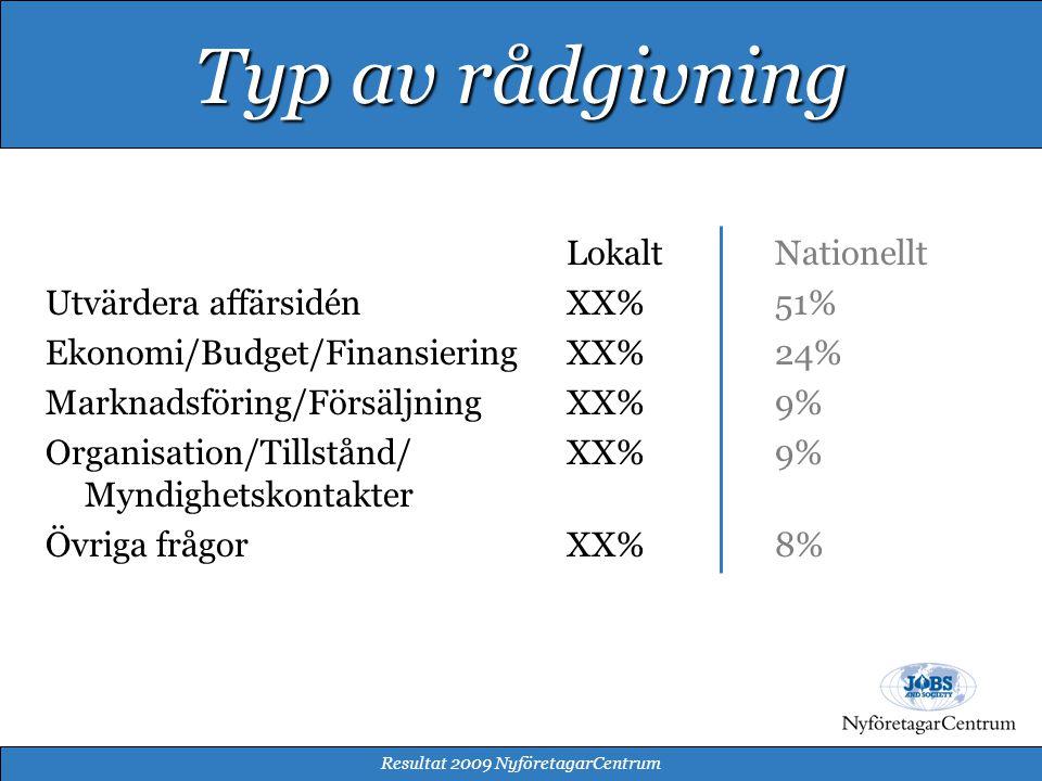 LokaltNationellt Utvärdera affärsidénXX% 51% Ekonomi/Budget/FinansieringXX% 24% Marknadsföring/FörsäljningXX% 9% Organisation/Tillstånd/XX%9% Myndighetskontakter Övriga frågorXX%8% Resultat 2009 NyföretagarCentrum Typ av rådgivning