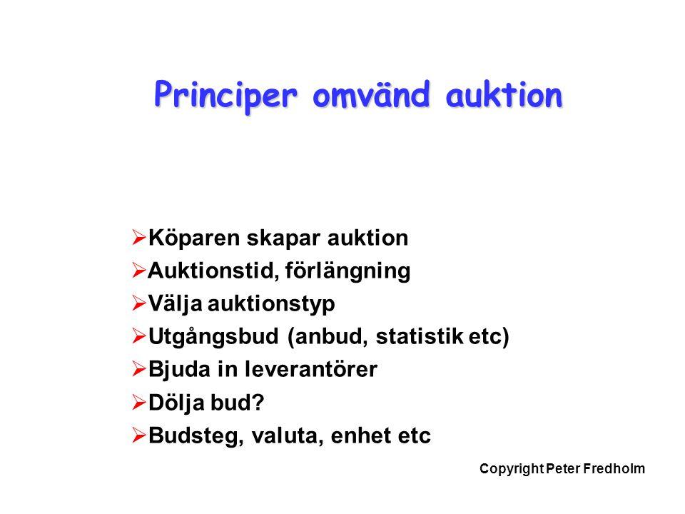 Copyright Peter Fredholm Principer omvänd auktion  Köparen skapar auktion  Auktionstid, förlängning  Välja auktionstyp  Utgångsbud (anbud, statistik etc)  Bjuda in leverantörer  Dölja bud.