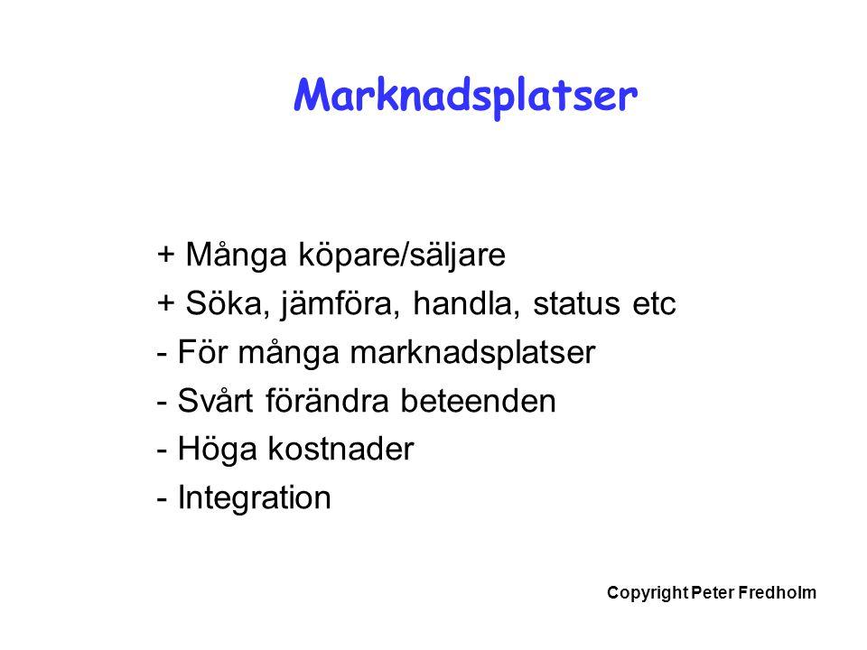 Copyright Peter Fredholm Marknadsplatser + Många köpare/säljare + Söka, jämföra, handla, status etc - För många marknadsplatser - Svårt förändra beteenden - Höga kostnader - Integration