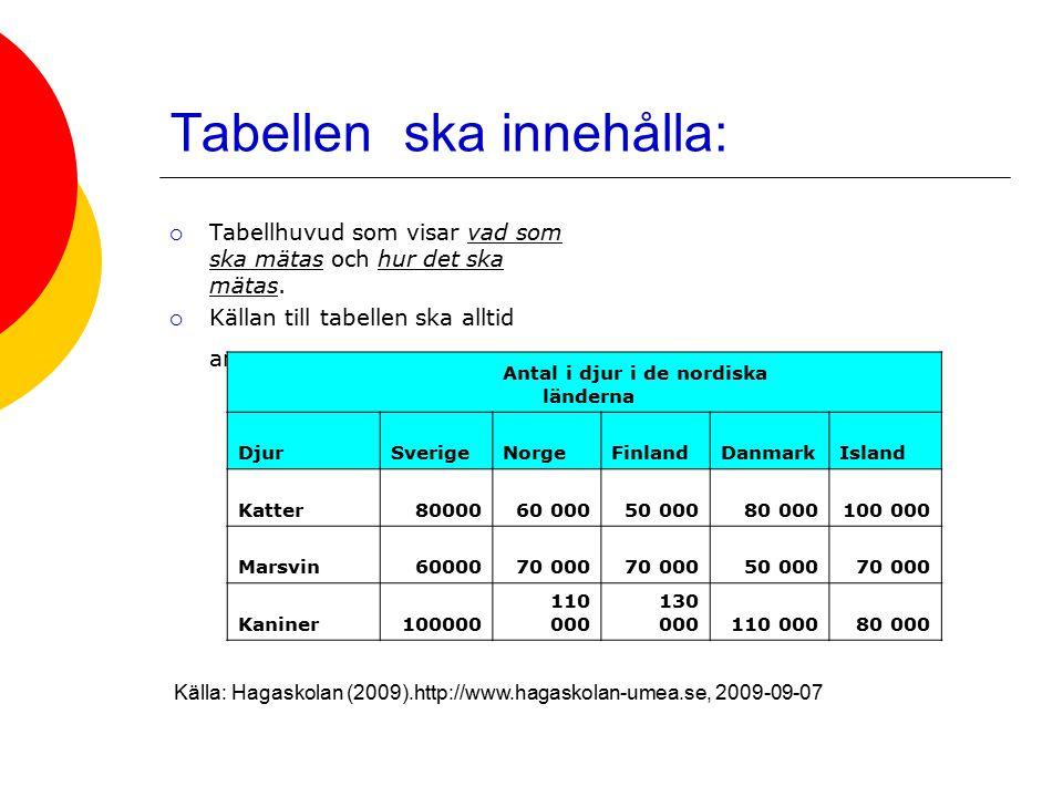 Tabellen ska innehålla:  Tabellhuvud som visar vad som ska mätas och hur det ska mätas.  Källan till tabellen ska alltid anges. Antal i djur i de no