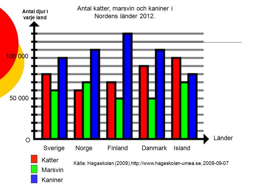 Antal katter, marsvin och kaniner i Nordens länder 2012. O 50 000 100 000 Länder Katter Marsvin Kaniner SverigeNorgeFinlandDanmarkIsland Antal djur i