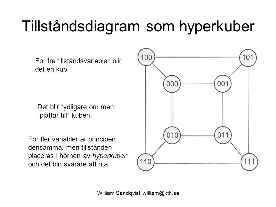 """Tillståndsdiagram som hyperkuber William Sandqvist william@kth.se För tre tillståndsvariabler blir det en kub. Det blir tydligare om man """"plattar till"""