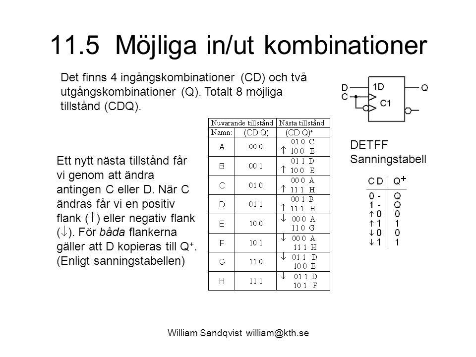 11.5 Möjliga in/ut kombinationer William Sandqvist william@kth.se Det finns 4 ingångskombinationer (CD) och två utgångskombinationer (Q). Totalt 8 möj
