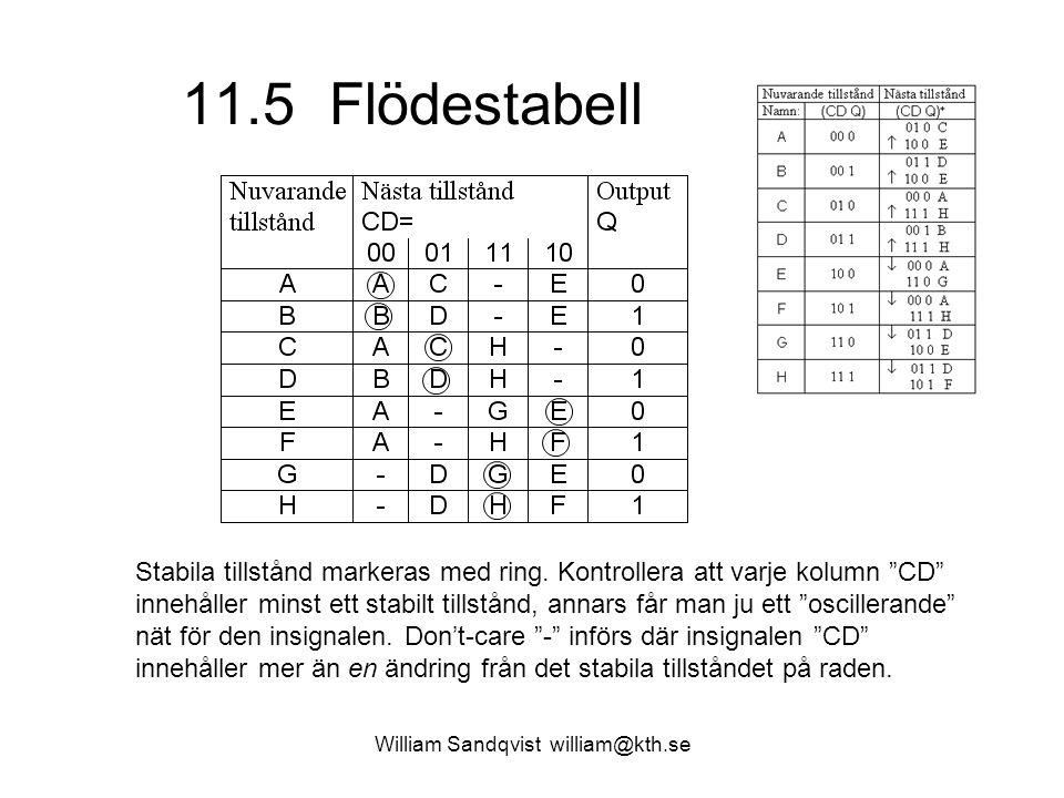 """11.5 Flödestabell William Sandqvist william@kth.se Stabila tillstånd markeras med ring. Kontrollera att varje kolumn """"CD"""" innehåller minst ett stabilt"""