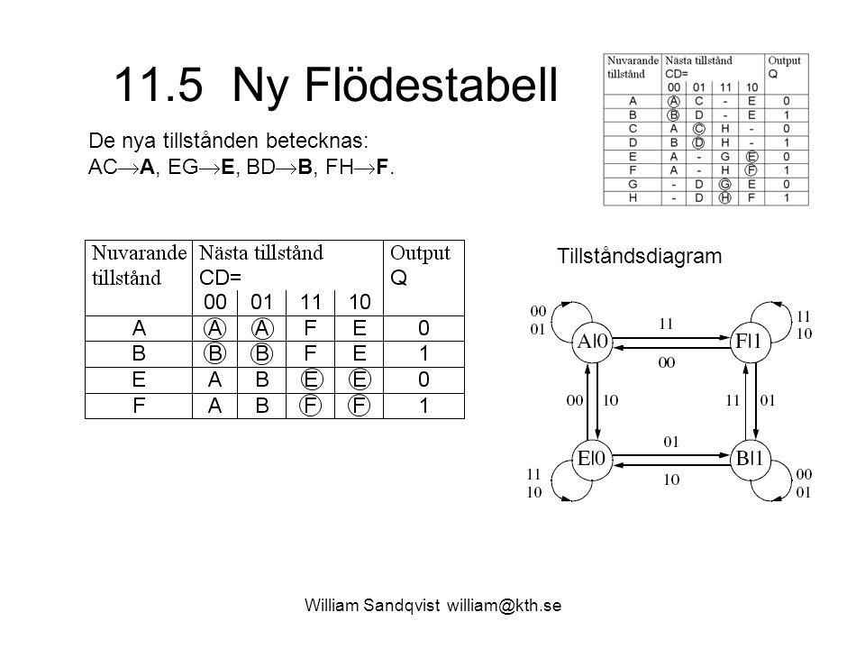 11.5 Ny Flödestabell William Sandqvist william@kth.se De nya tillstånden betecknas: AC  A, EG  E, BD  B, FH  F. Tillståndsdiagram