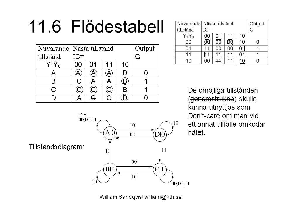 William Sandqvist william@kth.se 11.6 Flödestabell Tillståndsdiagram: De omöjliga tillstånden (genomstrukna) skulle kunna utnyttjas som Don't-care om