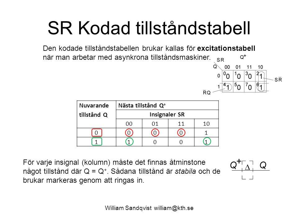 SR Kodad tillståndstabell William Sandqvist william@kth.se Nuvarande tillstånd Q Nästa tillstånd Q + Insignaler SR 00011110 00001 11001 För varje insi