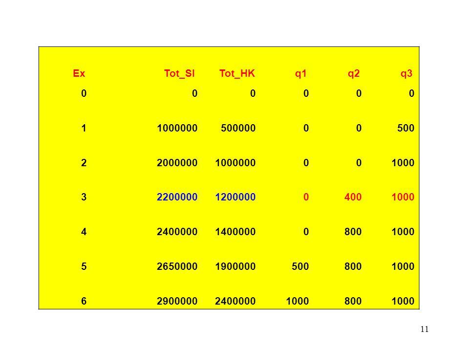 11 Ex Tot_SI Tot_HK q1 q2 q3 0 00000 1 100000050000000500 2 20000001000000001000 3 2200000120000004001000 4 2400000140000008001000 5 265000019000005008001000 6 2900000240000010008001000