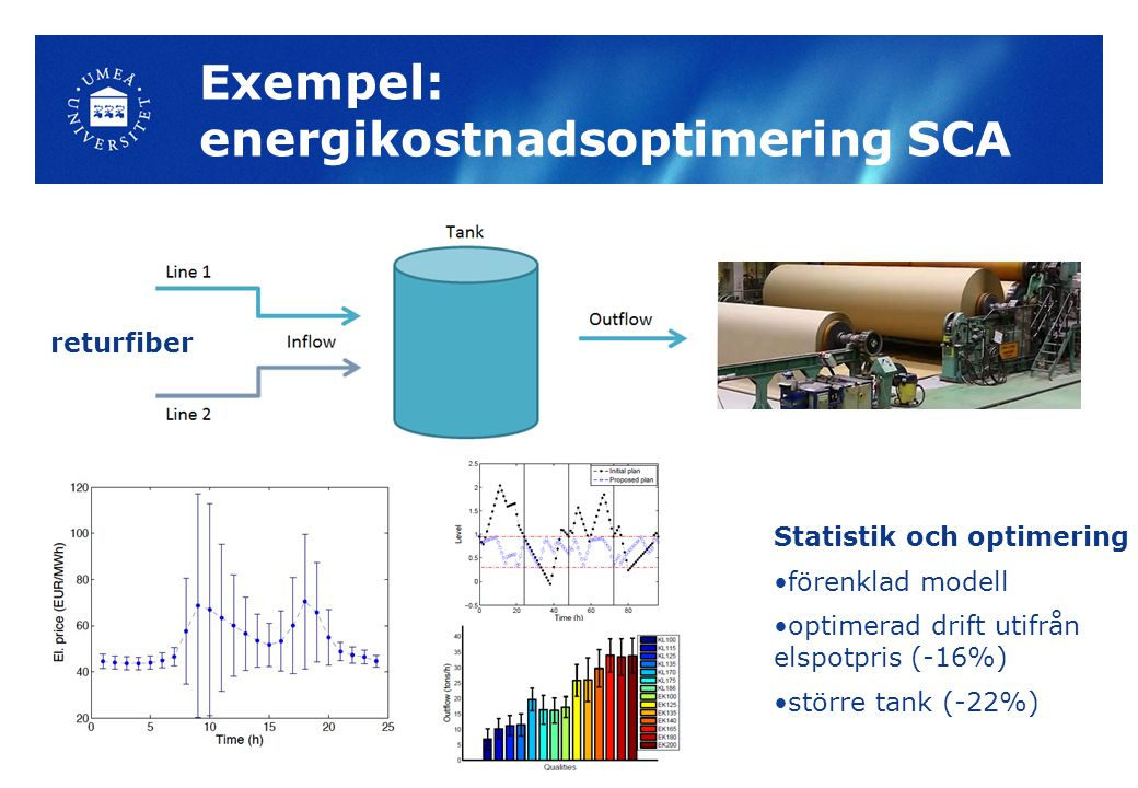 Exempel: energikostnadsoptimering SCA returfiber Statistik och optimering förenklad modell optimerad drift utifrån elspotpris (-16%) större tank (-22%)