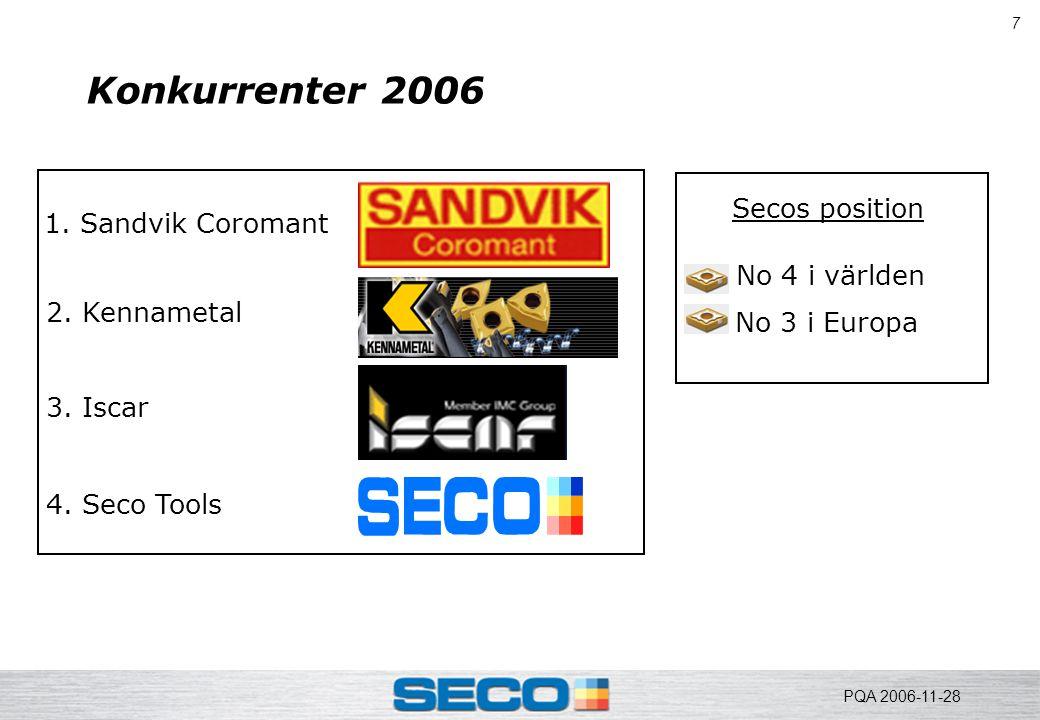 7 Konkurrenter 2006 1. Sandvik Coromant 2. Kennametal 3. Iscar 4. Seco Tools No 4 i världen No 3 i Europa Secos position PQA 2006-11-28