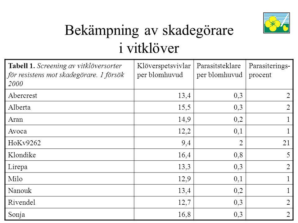 Bekämpning av skadegörare i vitklöver Tabell 1.