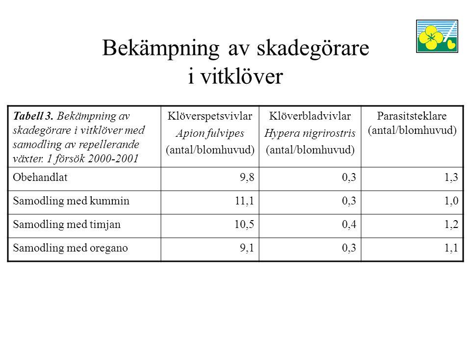 Bekämpning av skadegörare i vitklöver Tabell 3.