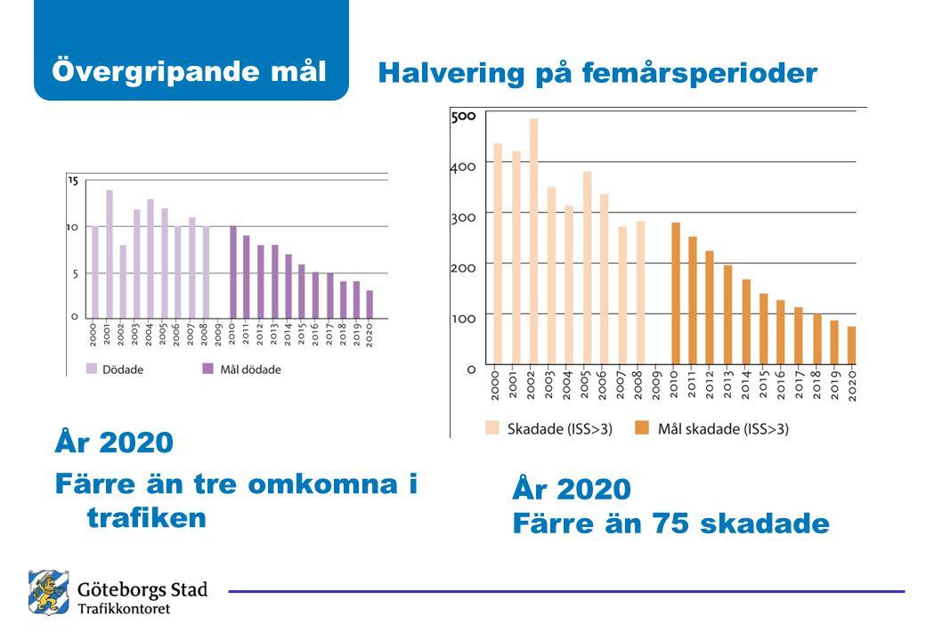 Övergripande mål Halvering på femårsperioder År 2020 Färre än tre omkomna i trafiken År 2020 Färre än 75 skadade