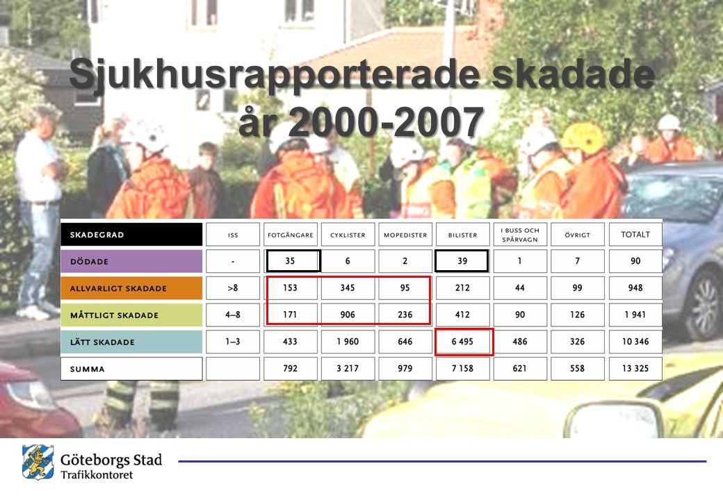 Sjukhusrapporterade skadade år 2000-2007