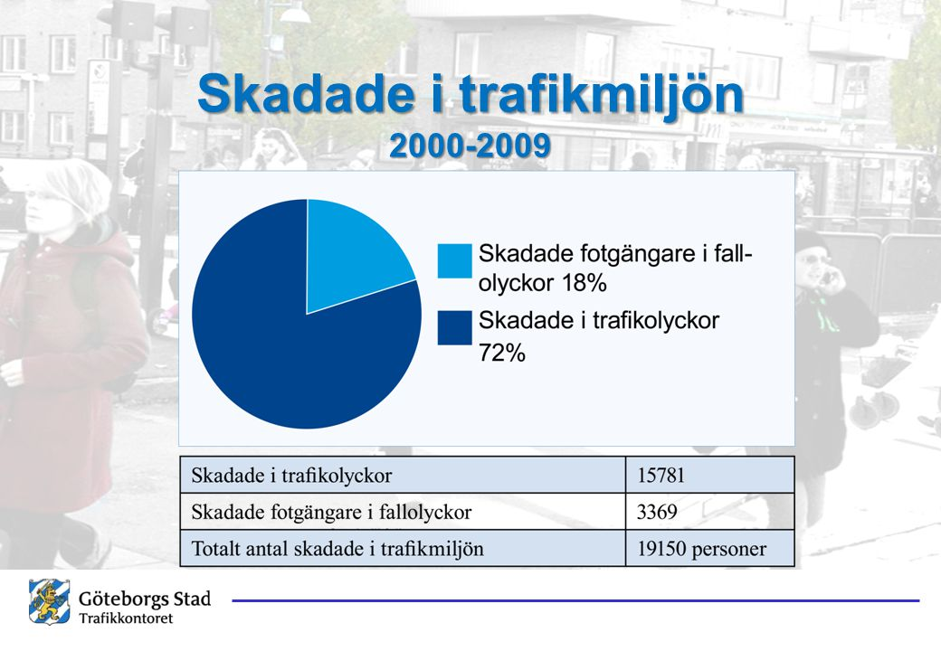 Skadade i trafikmiljön 2000-2009