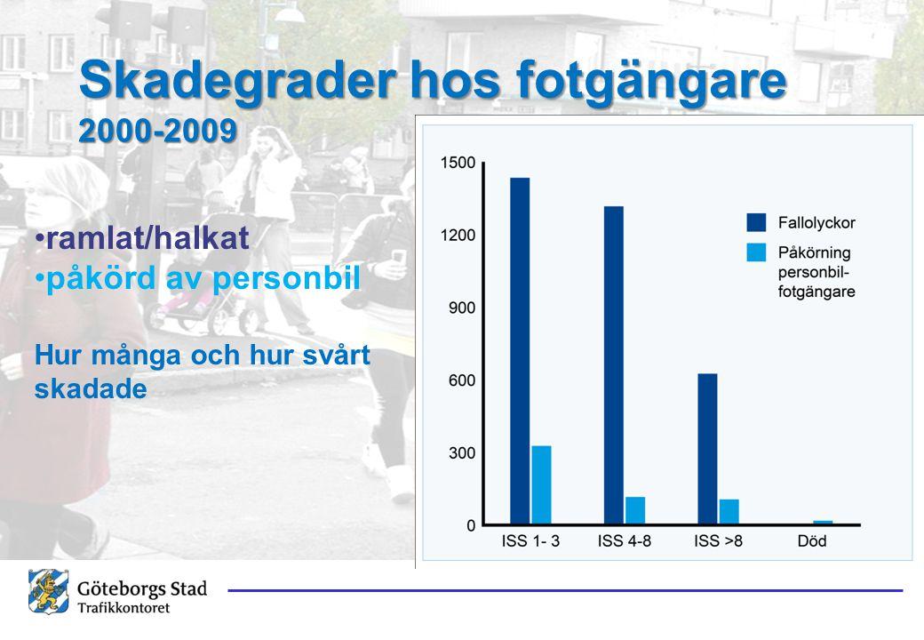 Skadegrader hos fotgängare 2000-2009 ramlat/halkat påkörd av personbil Hur många och hur svårt skadade