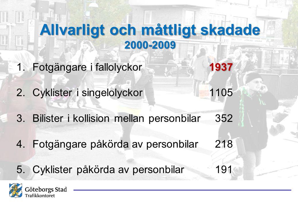 Allvarligt och måttligt skadade 2000-2009 1937 1.Fotgängare i fallolyckor1937 2.Cyklister i singelolyckor1105 3.Bilister i kollision mellan personbilar 352 4.Fotgängare påkörda av personbilar 218 5.Cyklister påkörda av personbilar 191