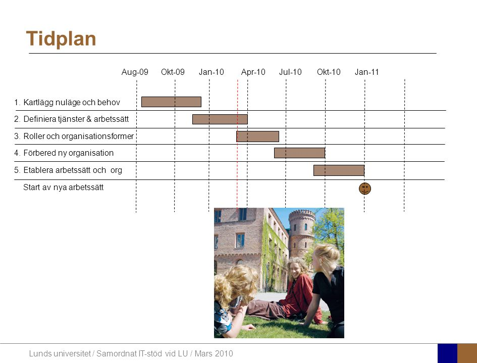 Lunds universitet / Samordnat IT-stöd vid LU / Mars 2010 Tidplan 1.
