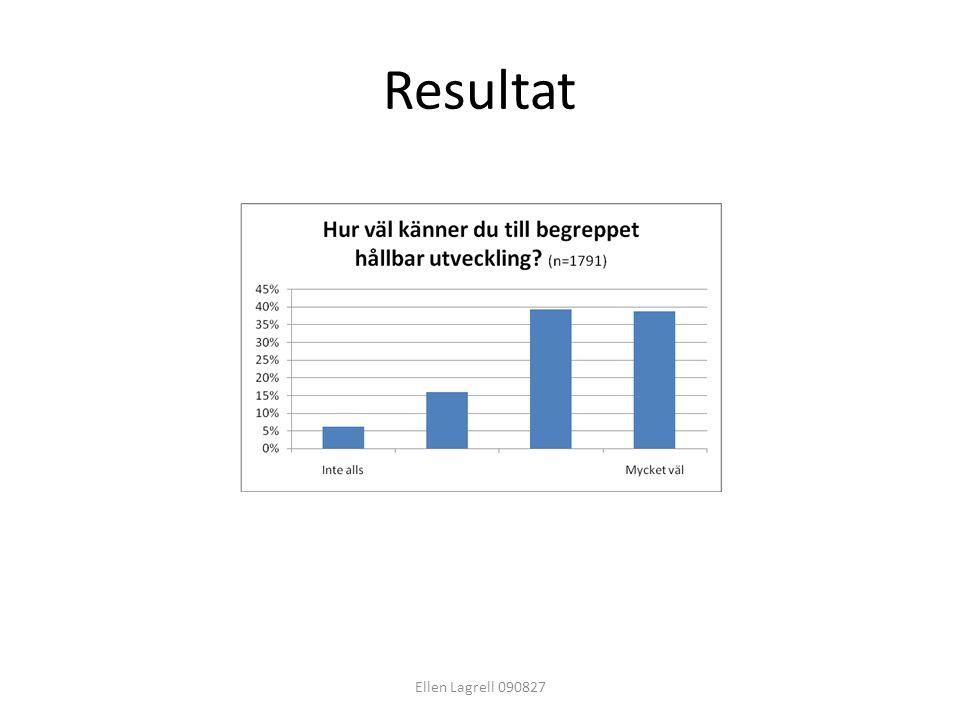 Resultat Ellen Lagrell 090827