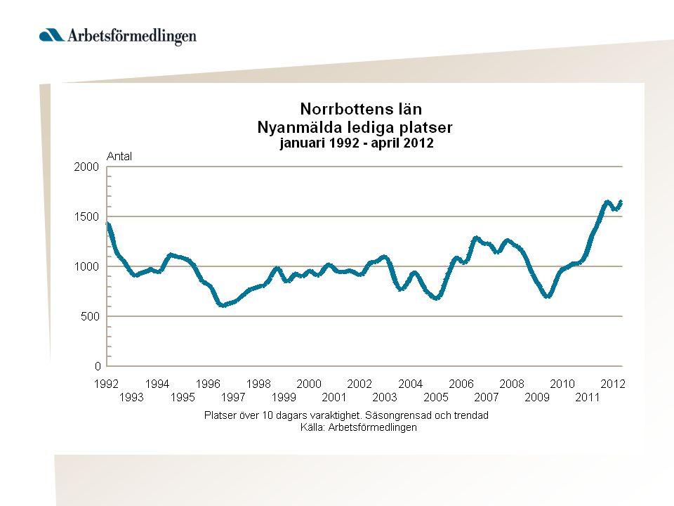 Antal personer berörda av varsel, Norrbottens län 2002- 2012 ÅrAntal varslade 20041 014 20051 200 20061 113 2007600 20082 350 20092 605 20101 178 2011878 2012 (t.o.m.
