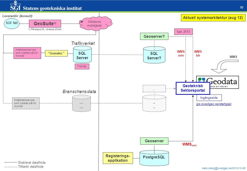 mats.oberg@swedgeo.se/2012-10-08 10 SQL Server. Geoserver.