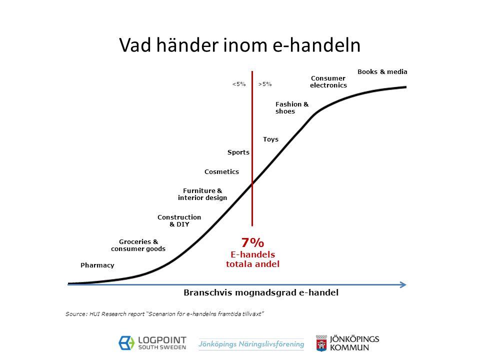 E-handeln i Norden omsatte 141 mdr 2014 I Sverige 55 mdr 2014 (31 mdr 2012) 35% av svenskarna e-handlar varje månad Var femte köp är från utlandet Ökat samspel mellan fysisk och digital butik Kraven på snabbare leverans ökar 75% vill kunna påverka leveranssätt
