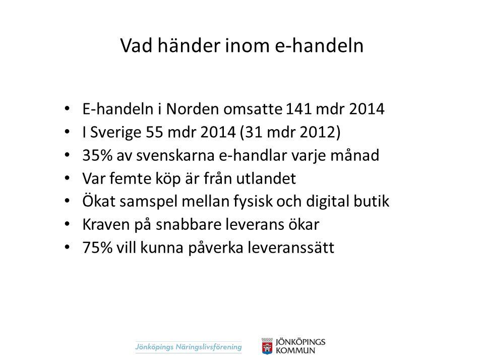 E-handeln i Norden omsatte 141 mdr 2014 I Sverige 55 mdr 2014 (31 mdr 2012) 35% av svenskarna e-handlar varje månad Var femte köp är från utlandet Öka