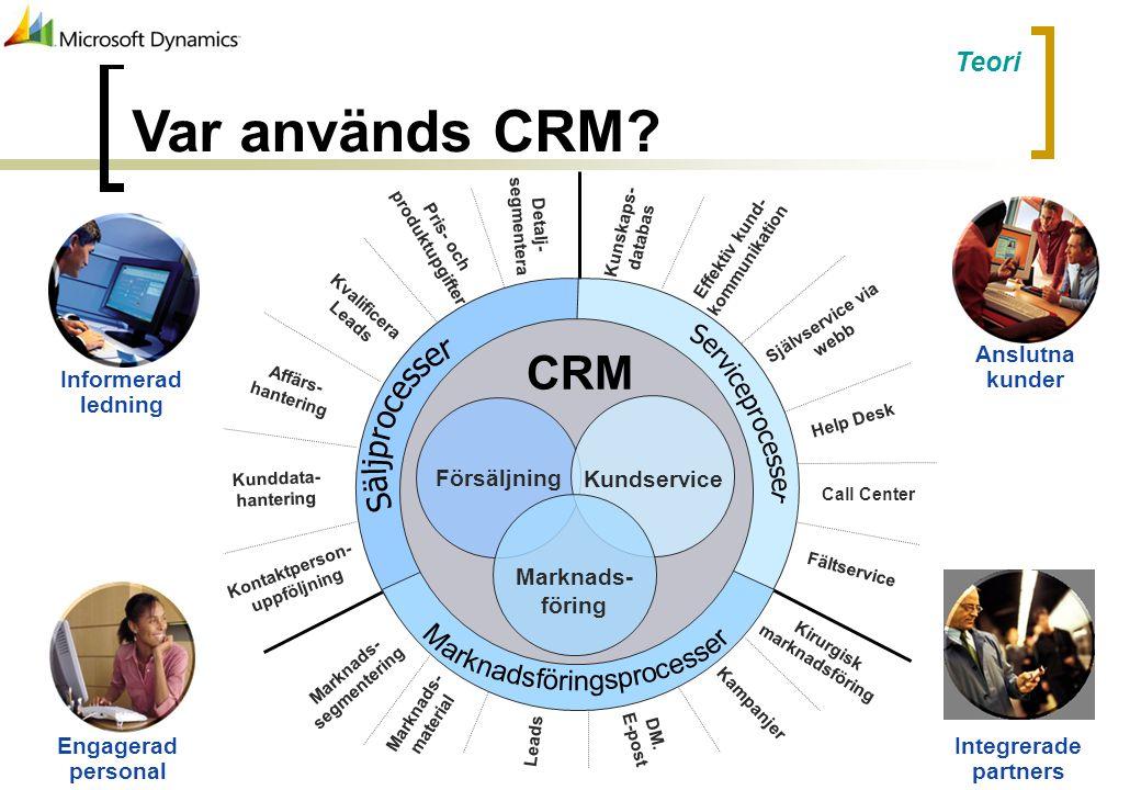 Var används CRM? Kirurgisk marknadsföring Kampanjer Marknads- segmentering Kontaktperson- uppföljning Kunddata- hantering Affärs- hantering Kvalificer