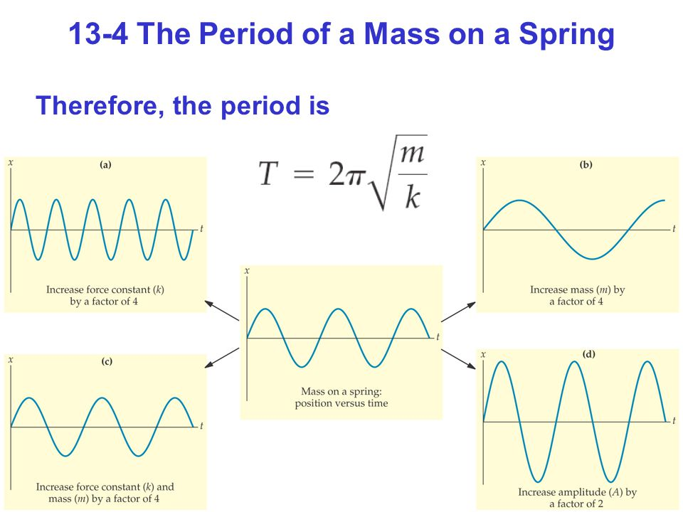 13-4 The Period of a Mass on a Spring Therefore, the period is