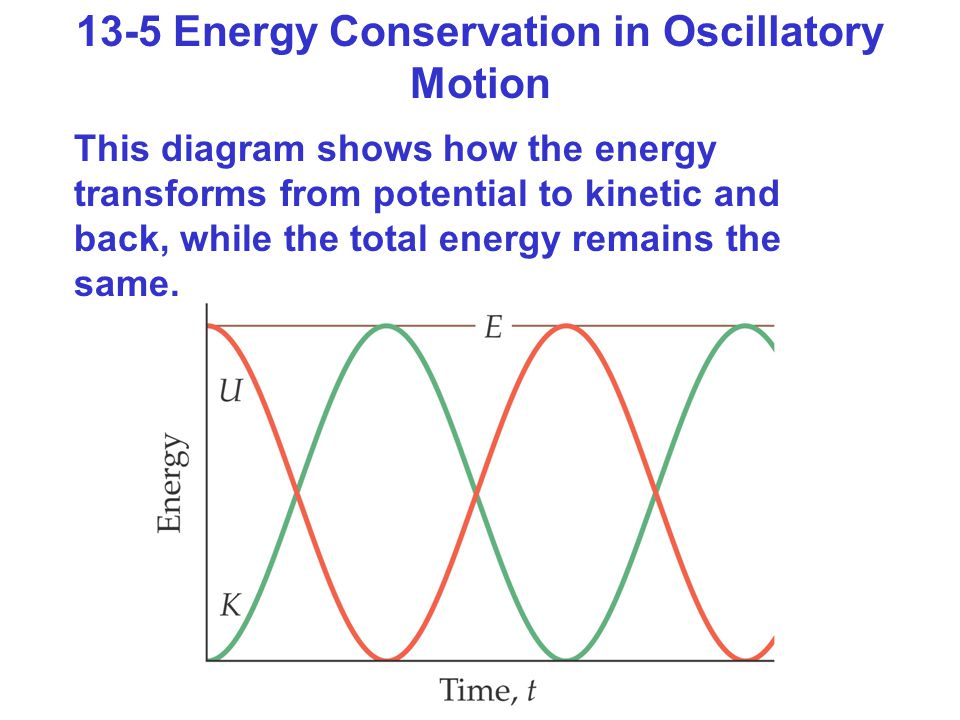 13-5 Energy Conservation in Oscillatory Motion This diagram shows how the energy transforms from potential to kinetic and back, while the total energy remains the same.