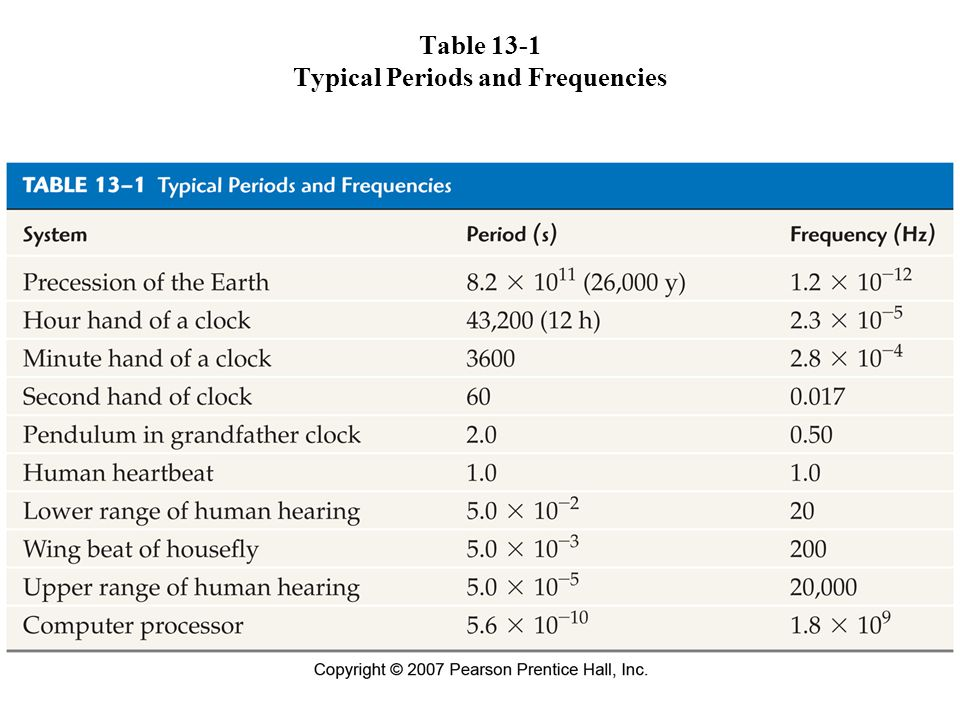 Table 13-1 Typical Periods and Frequencies