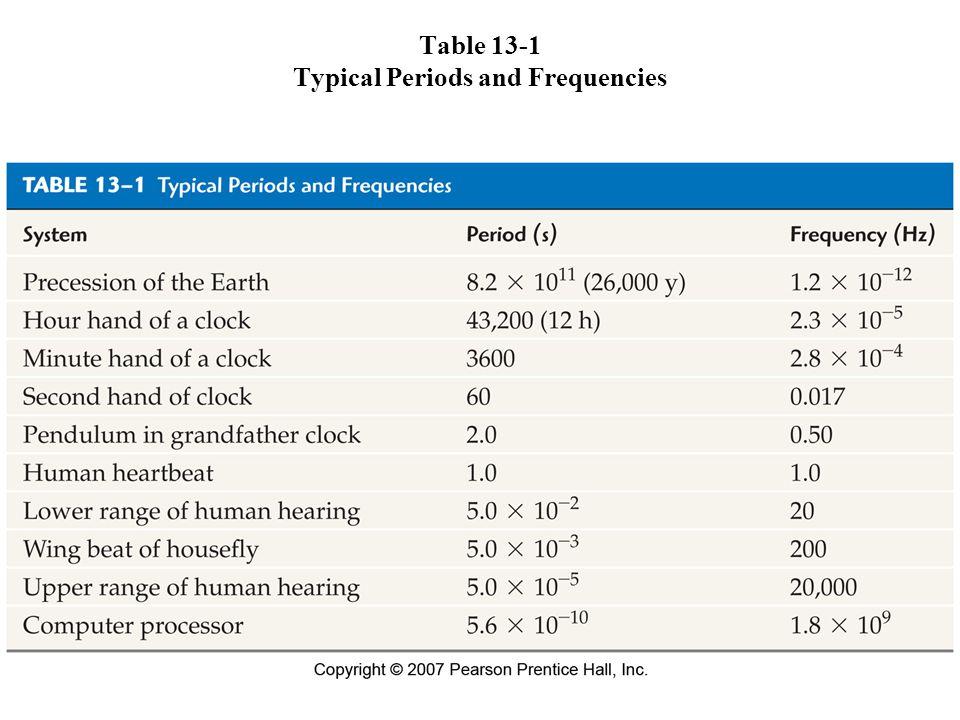 Figure 13-7 Acceleration versus time in simple harmonic motion