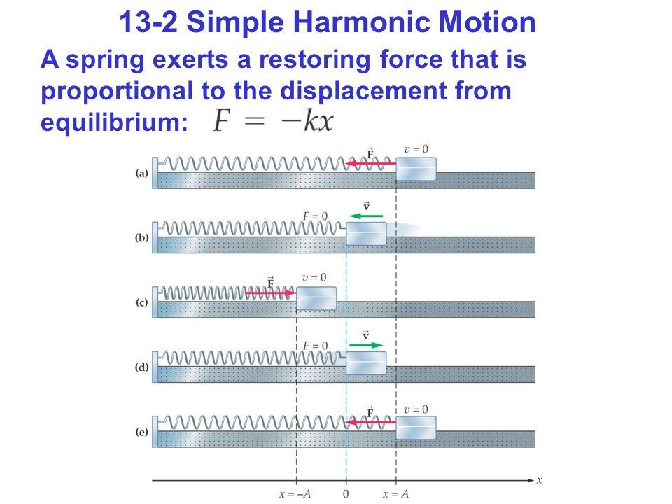 Active Example 13-3 Bullet-Block Collision: Find the Compression and the Compression Time En kula med massan m skjuts in i ett block med massan M som är fäst vid en fjäder med fjäderkonstanten k.